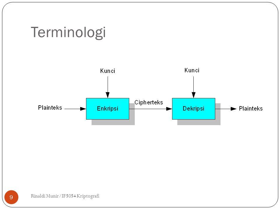 Terminologi Rinaldi Munir/IF5054 Kriptografi