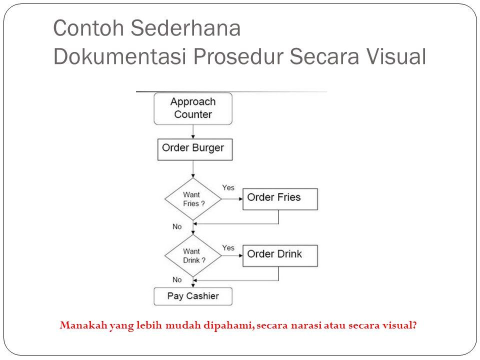 Contoh Sederhana Dokumentasi Prosedur Secara Visual