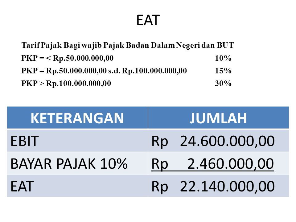 EAT KETERANGAN JUMLAH EBIT Rp 24.600.000,00 BAYAR PAJAK 10%