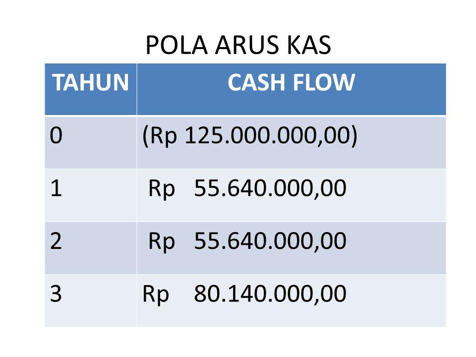 POLA ARUS KAS TAHUN CASH FLOW (Rp 125.000.000,00) 1 Rp 55.640.000,00 2