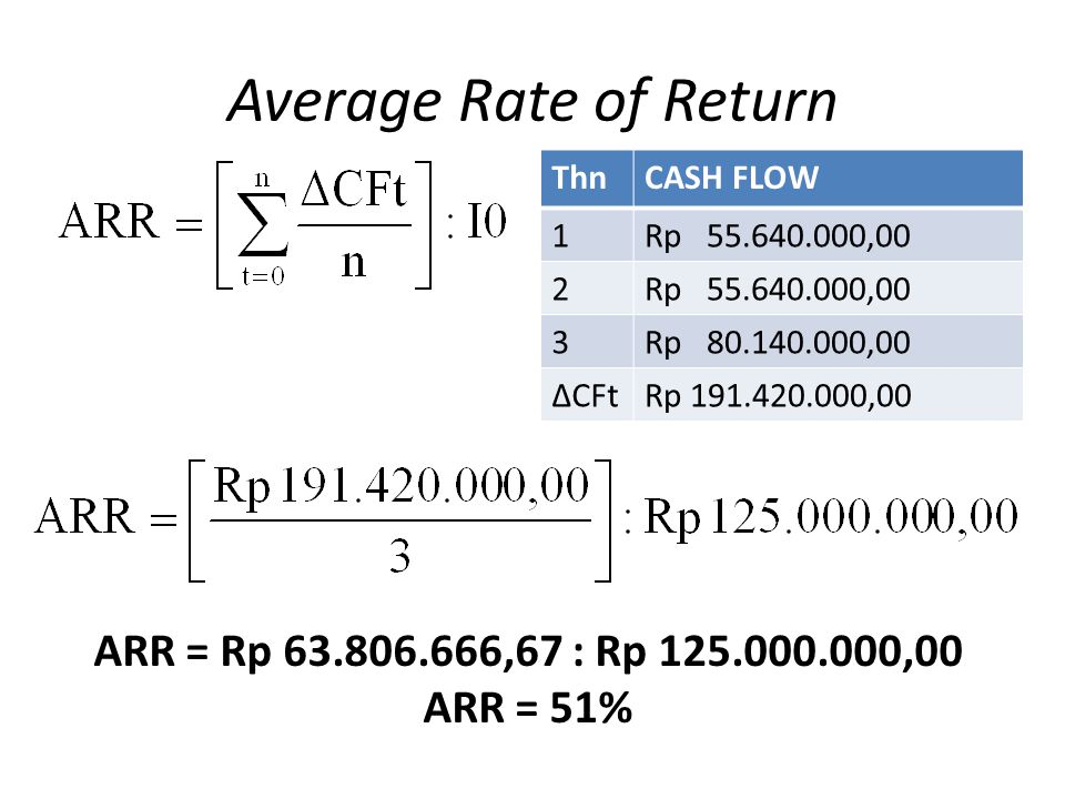 Average Rate of Return ARR = Rp 63.806.666,67 : Rp 125.000.000,00