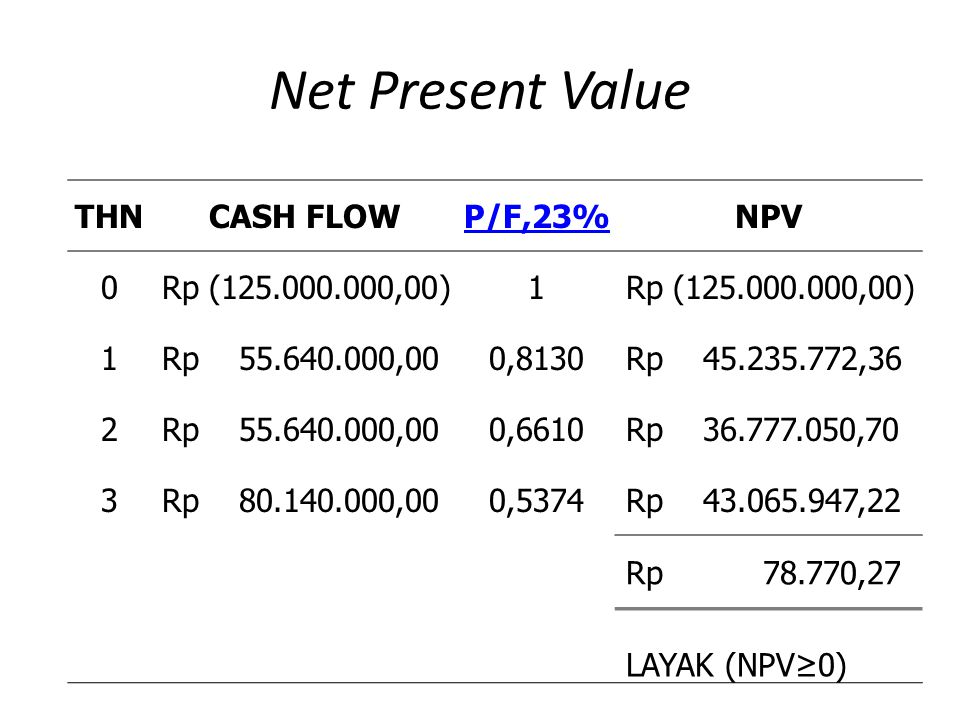 Net Present Value THN CASH FLOW P/F,23% NPV Rp ( ,00) 1
