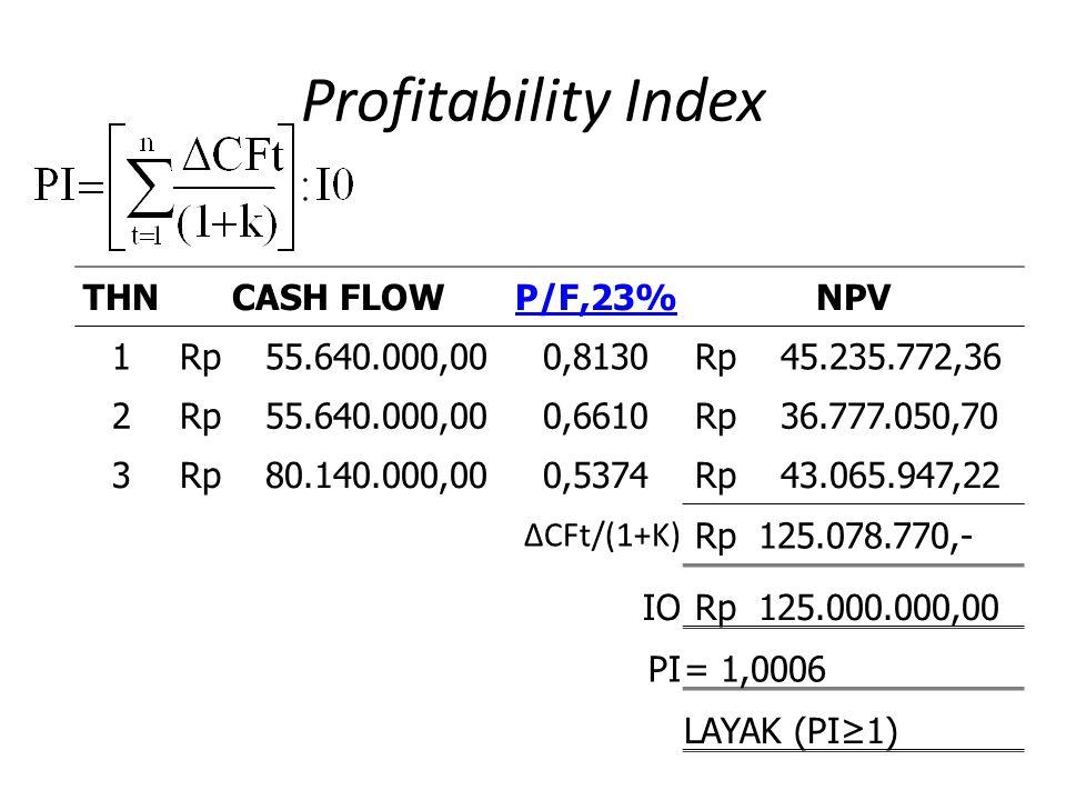 Profitability Index THN CASH FLOW P/F,23% NPV 1 Rp 55.640.000,00