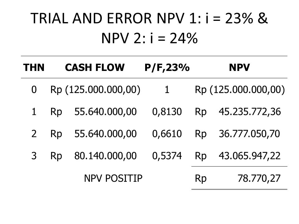 TRIAL AND ERROR NPV 1: i = 23% & NPV 2: i = 24%