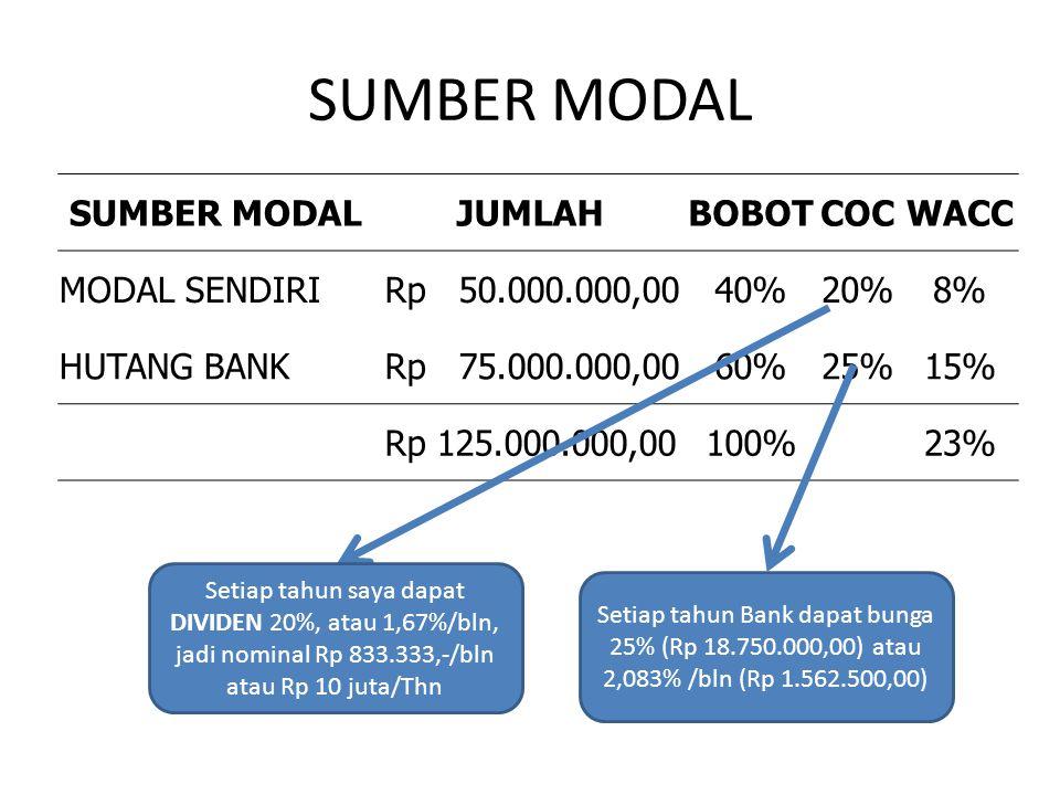 SUMBER MODAL SUMBER MODAL JUMLAH BOBOT COC WACC MODAL SENDIRI