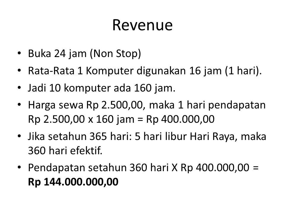 Revenue Buka 24 jam (Non Stop)