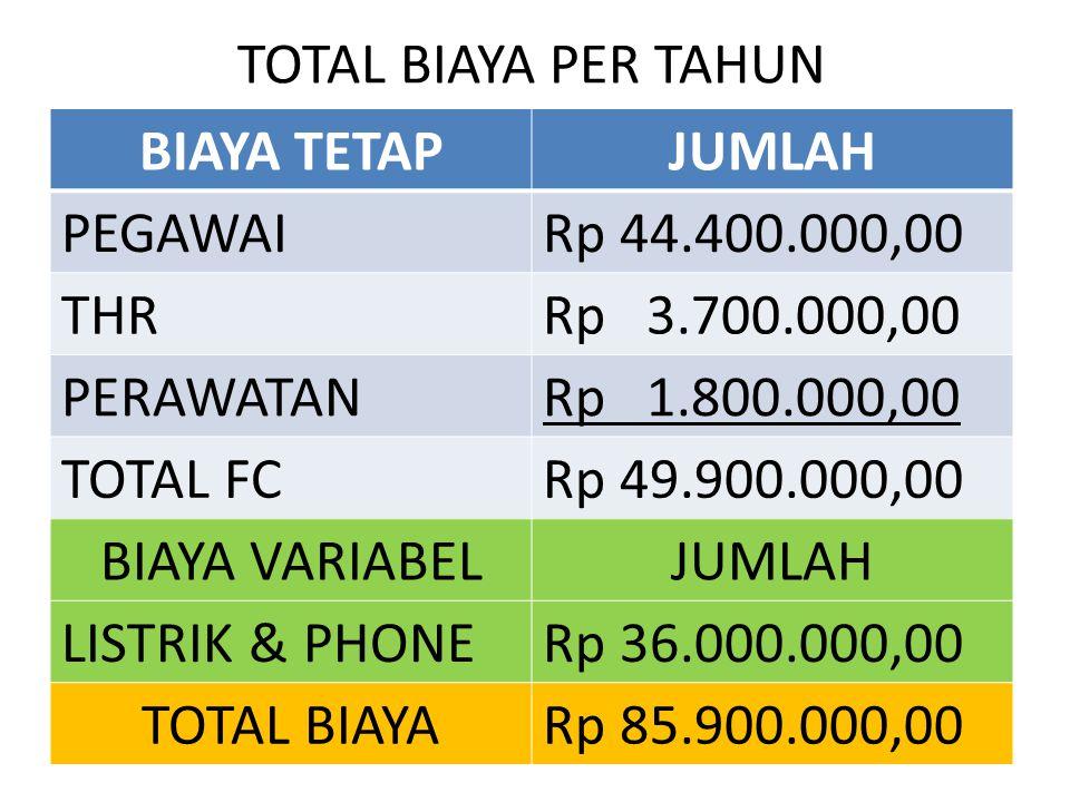 TOTAL BIAYA PER TAHUN BIAYA TETAP. JUMLAH. PEGAWAI. Rp 44.400.000,00. THR. Rp 3.700.000,00. PERAWATAN.
