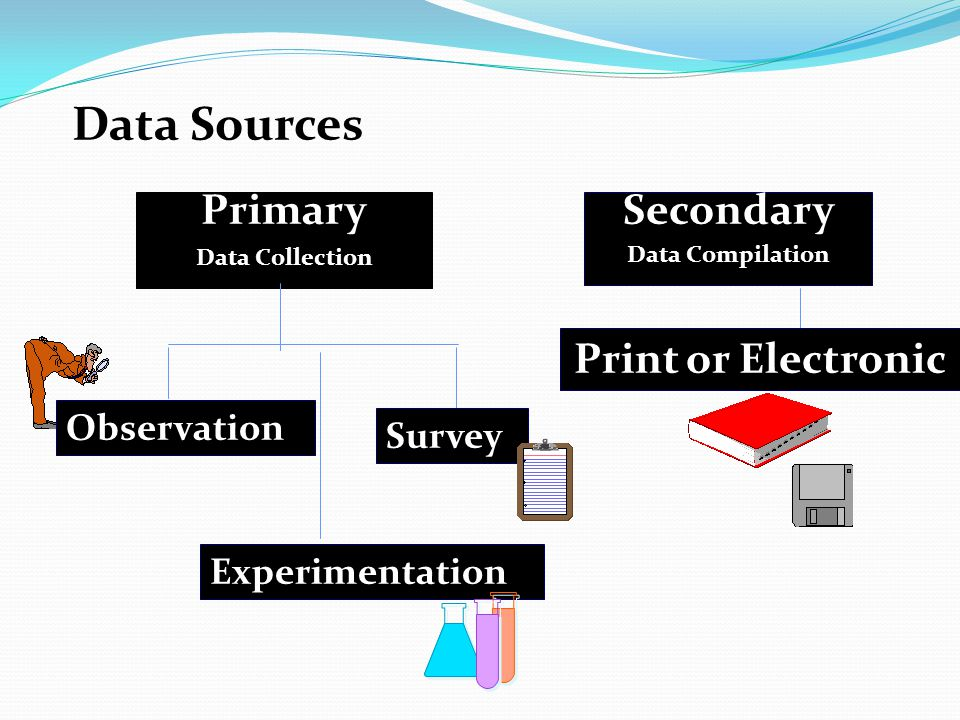 Data Sources Primary Secondary Print or Electronic Observation Survey