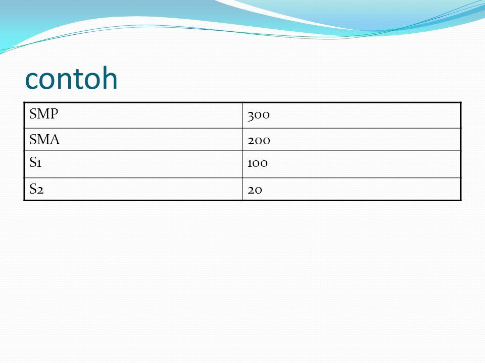 contoh SMP 300 SMA 200 S1 100 S2 20