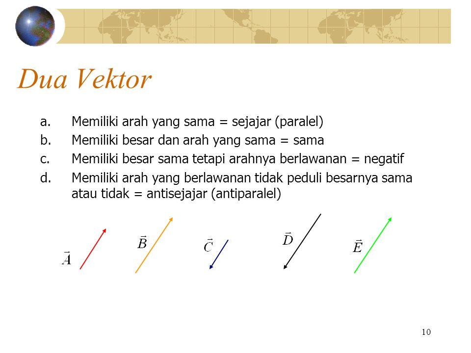 Dua Vektor Memiliki arah yang sama = sejajar (paralel)