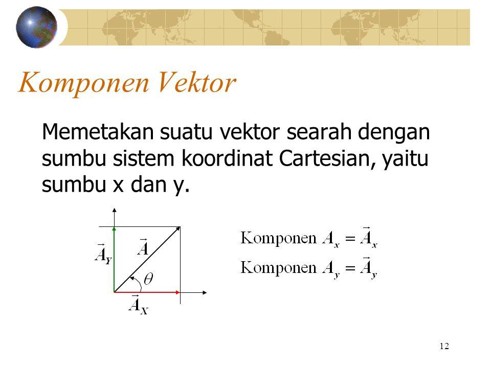 Komponen Vektor Memetakan suatu vektor searah dengan sumbu sistem koordinat Cartesian, yaitu sumbu x dan y.