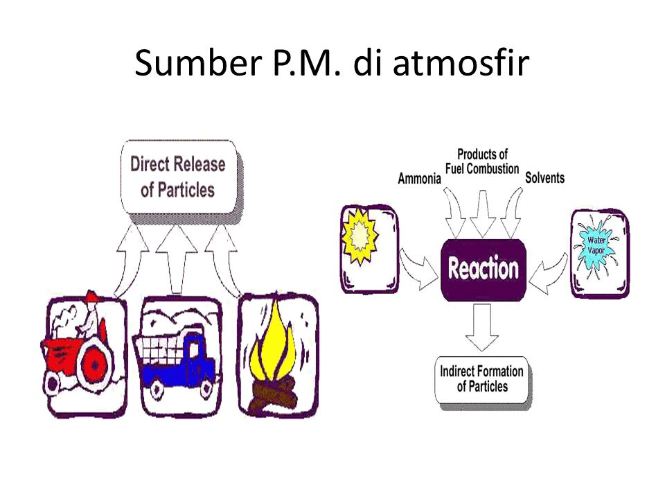 Sumber P.M. di atmosfir