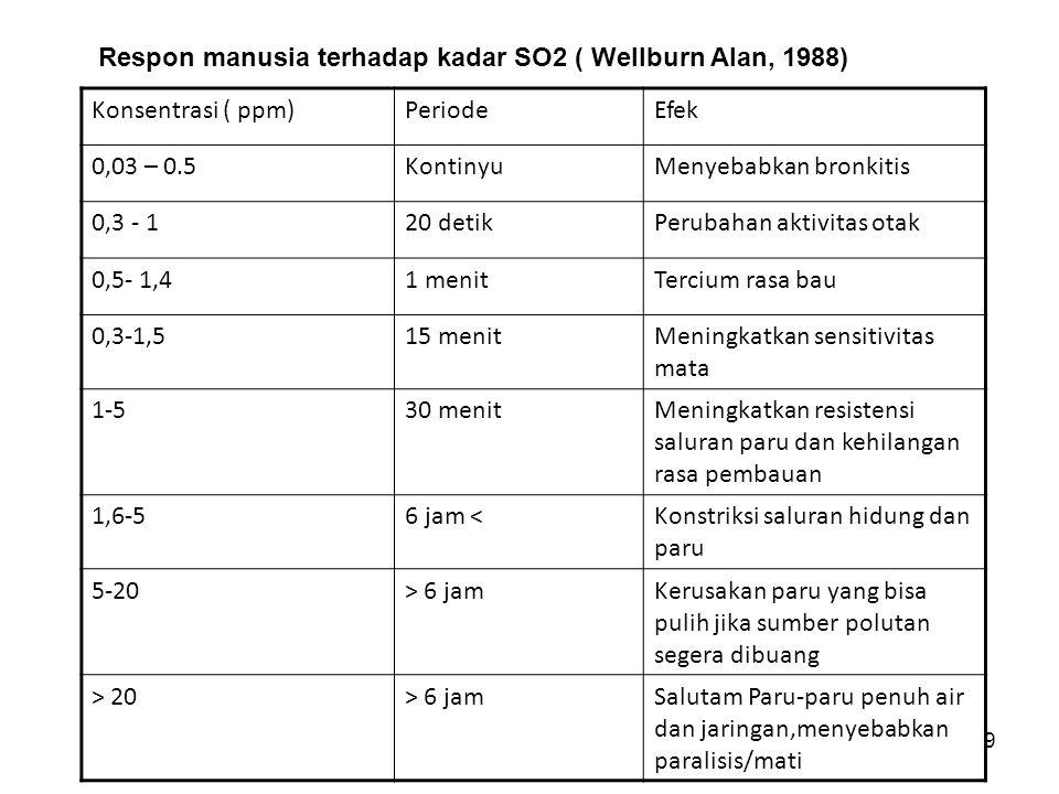 Respon manusia terhadap kadar SO2 ( Wellburn Alan, 1988)