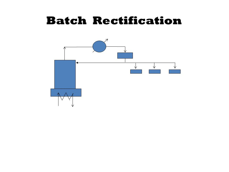 Batch Rectification