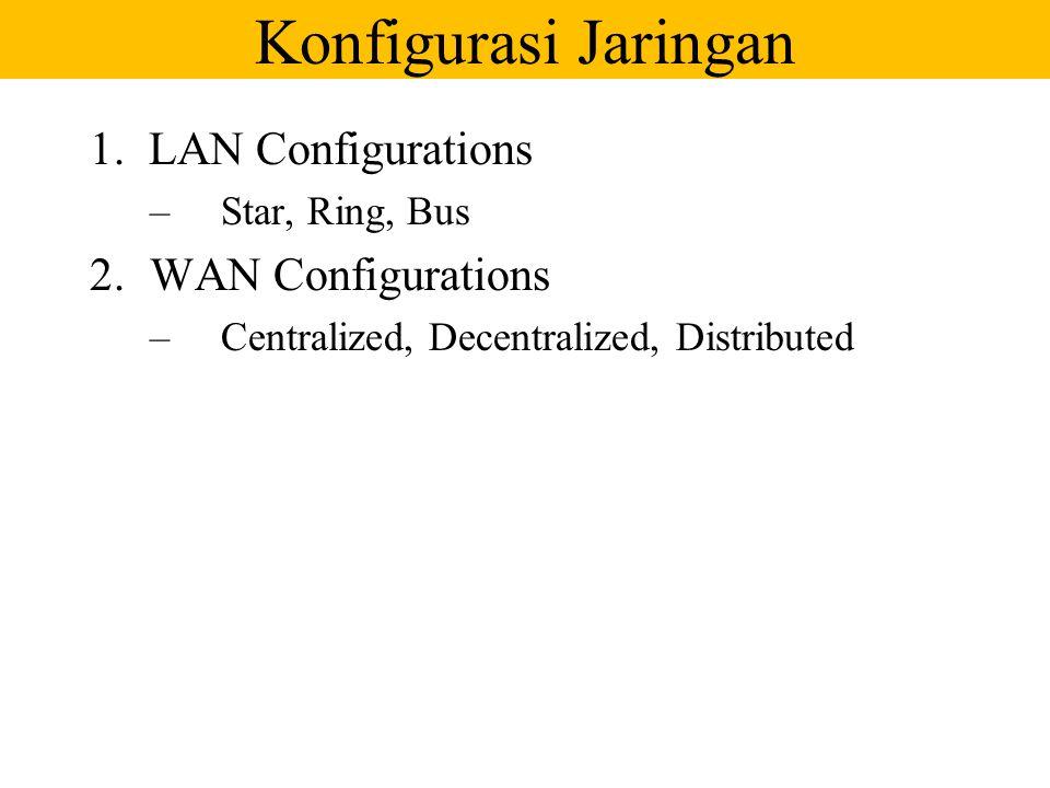 Konfigurasi Jaringan LAN Configurations WAN Configurations