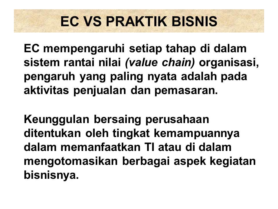 EC VS PRAKTIK BISNIS