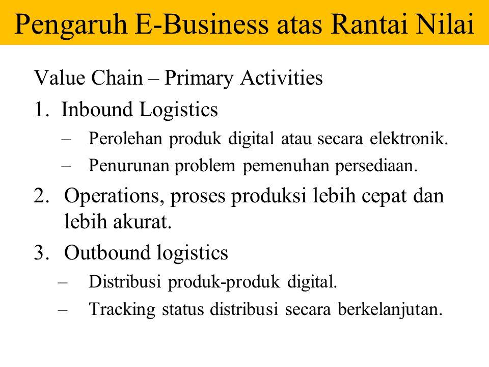 Pengaruh E-Business atas Rantai Nilai