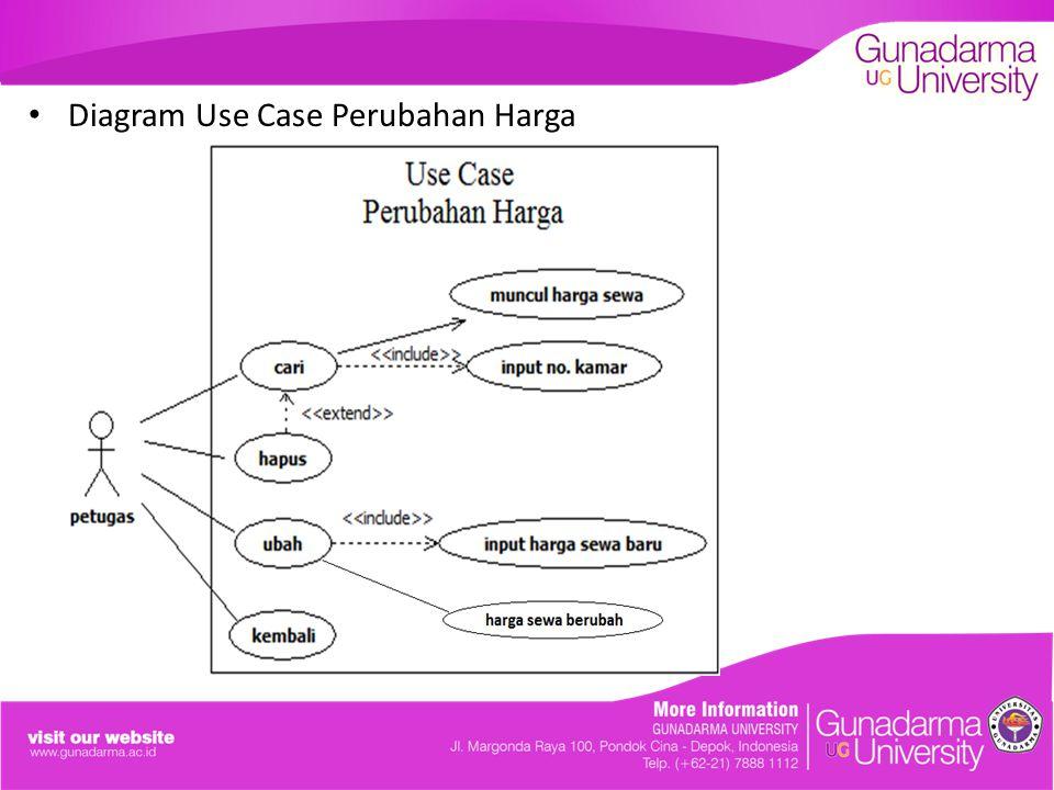 Diagram Use Case Perubahan Harga