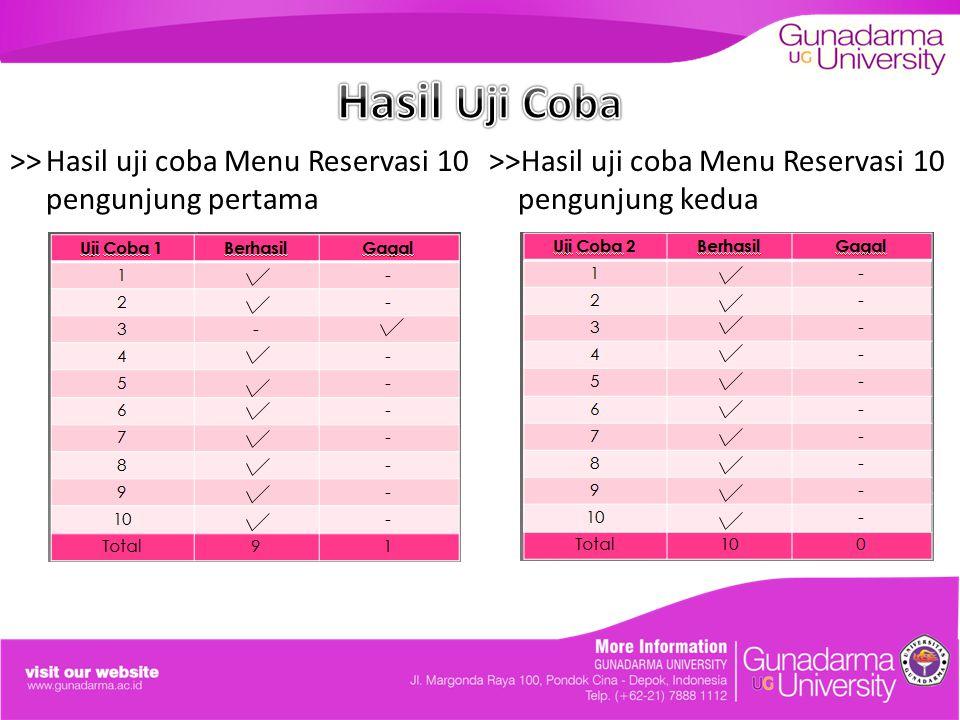 Hasil Uji Coba >> Hasil uji coba Menu Reservasi 10 pengunjung pertama.