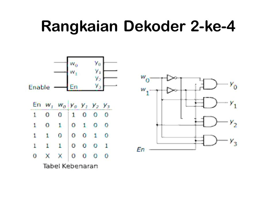 Rangkaian Dekoder 2-ke-4