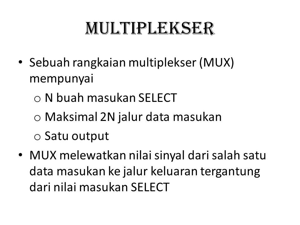 Multiplekser Sebuah rangkaian multiplekser (MUX) mempunyai