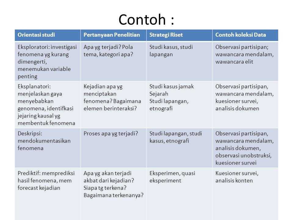 Contoh : Orientasi studi Pertanyaan Penelitian Strategi Riset