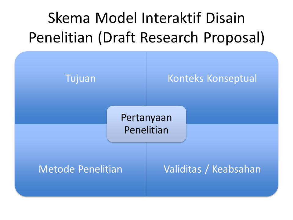 Skema Model Interaktif Disain Penelitian (Draft Research Proposal)