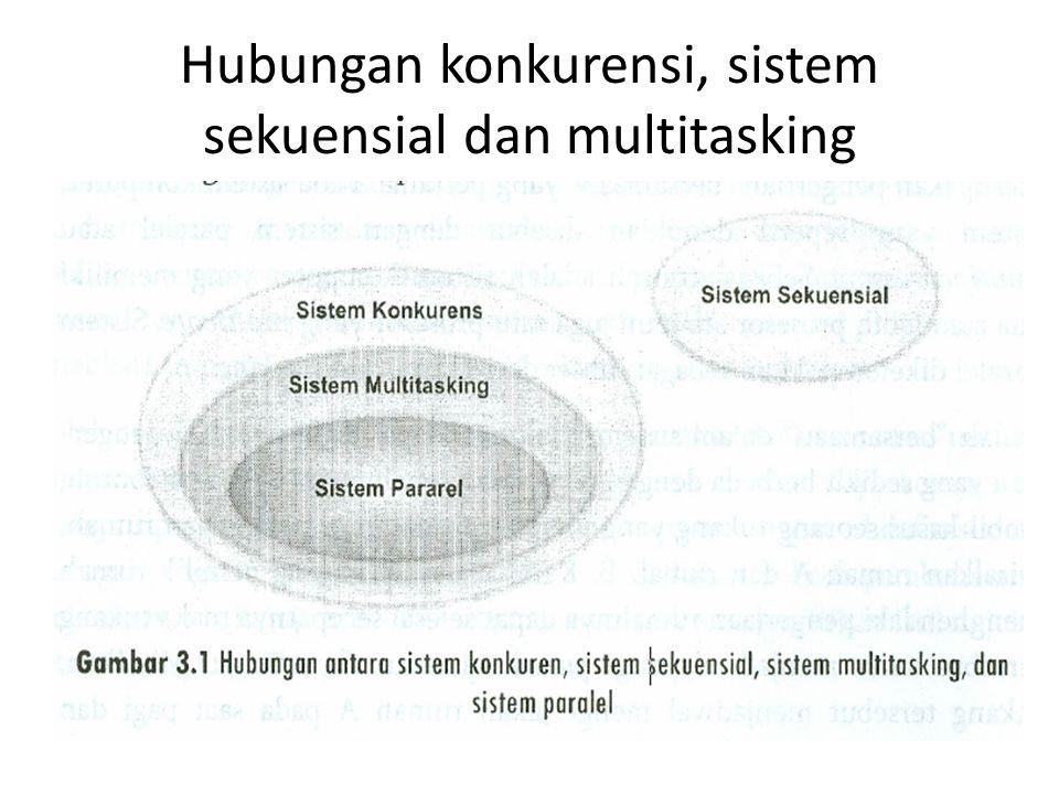 Hubungan konkurensi, sistem sekuensial dan multitasking
