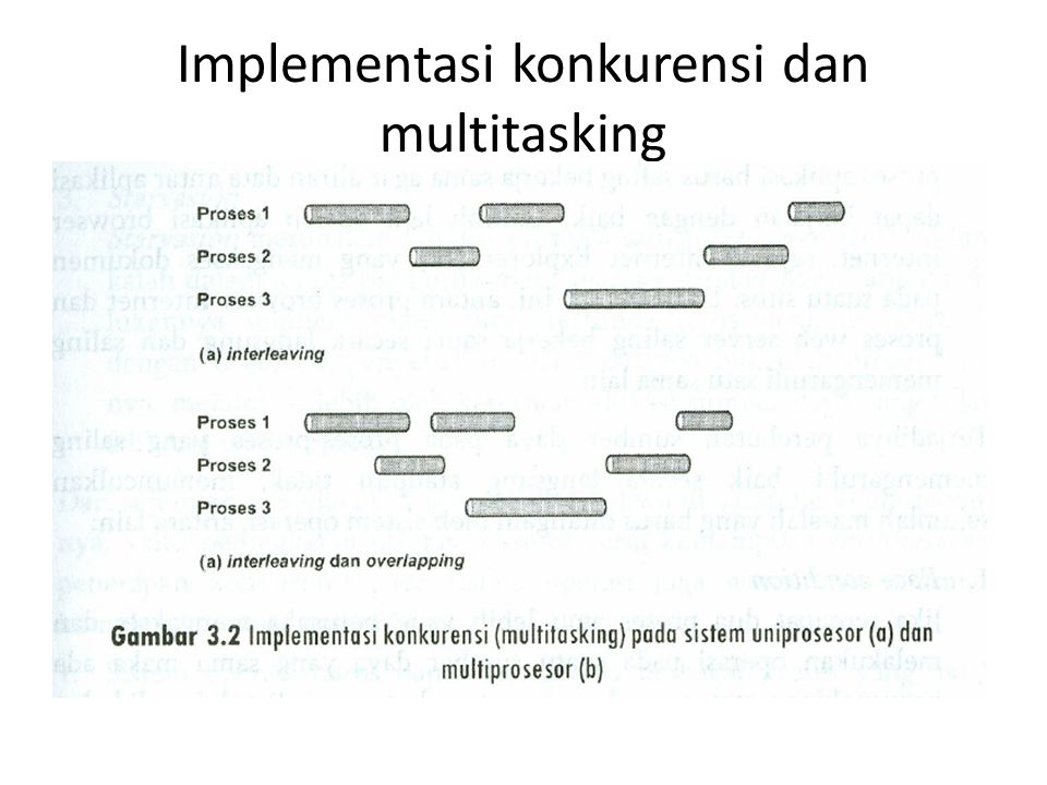 Implementasi konkurensi dan multitasking