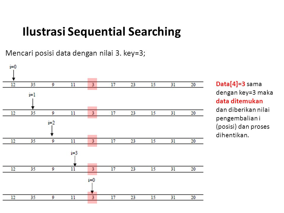 Ilustrasi Sequential Searching