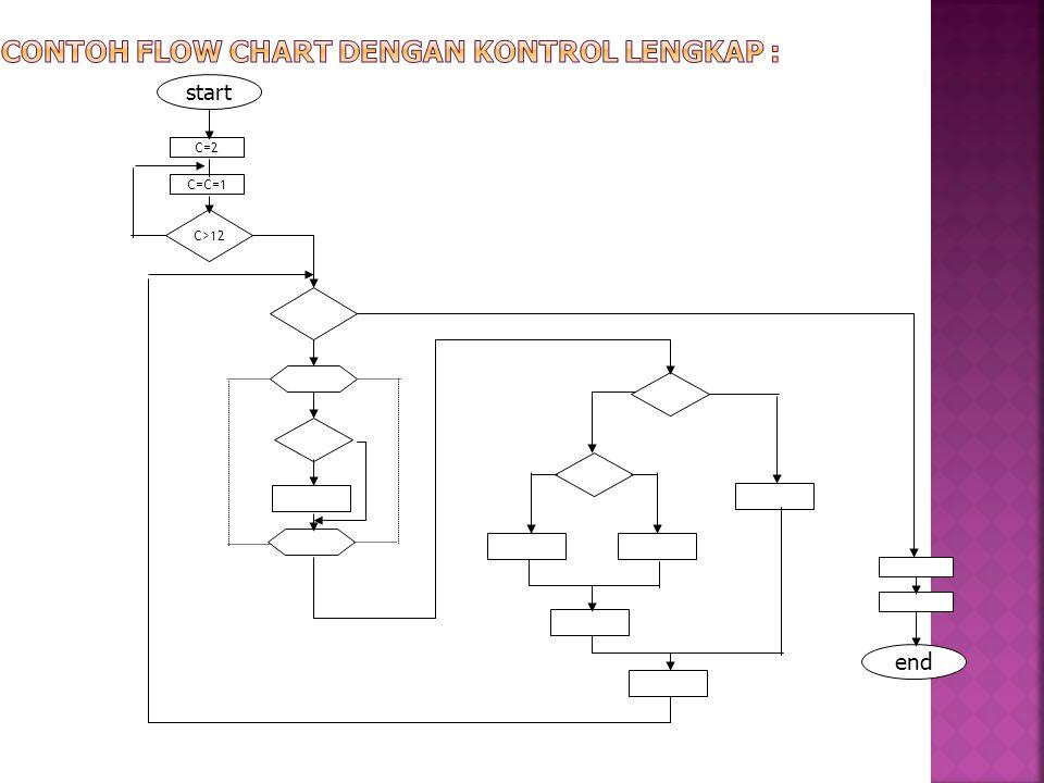 Contoh flow chart dengan kontrol lengkap :