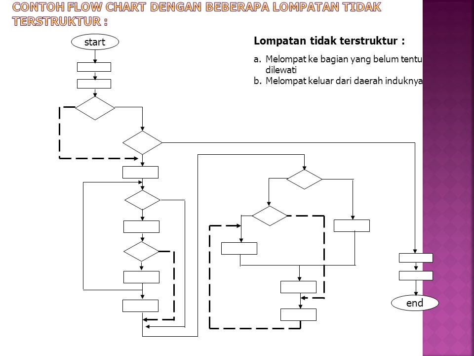Contoh flow chart dengan beberapa lompatan tidak terstruktur :