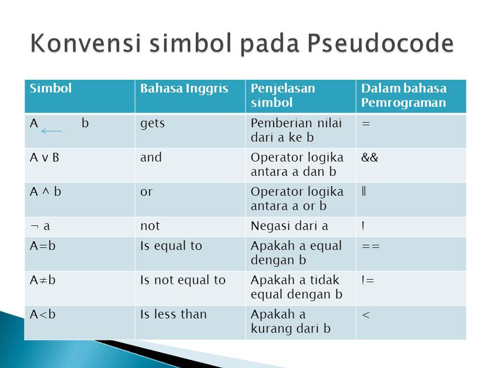 Konvensi simbol pada Pseudocode