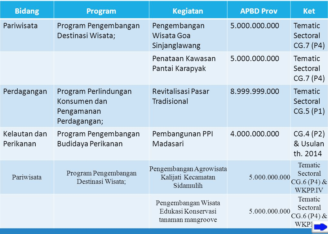 Bidang Program Kegiatan APBD Prov Ket