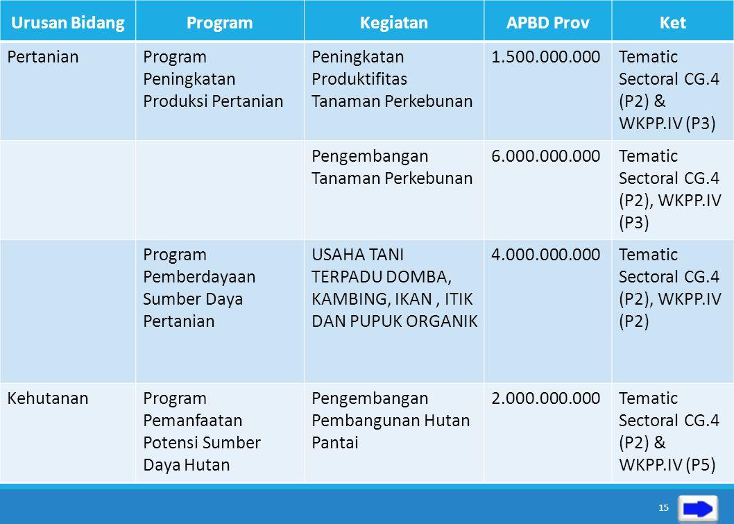 Urusan Bidang Program. Kegiatan. APBD Prov. Ket. Pertanian. Program Peningkatan Produksi Pertanian.
