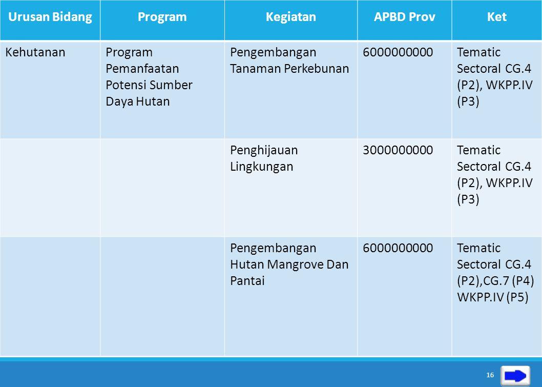 Urusan Bidang Program. Kegiatan. APBD Prov. Ket. Kehutanan. Program Pemanfaatan Potensi Sumber Daya Hutan.