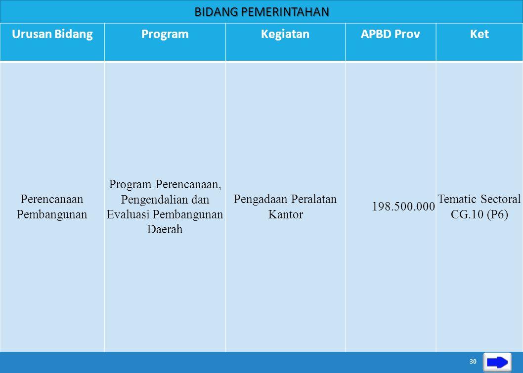 Urusan Bidang Program Kegiatan APBD Prov Ket