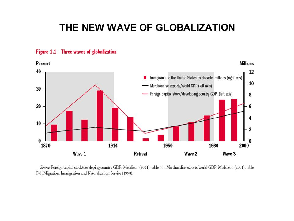THE NEW WAVE OF GLOBALIZATION
