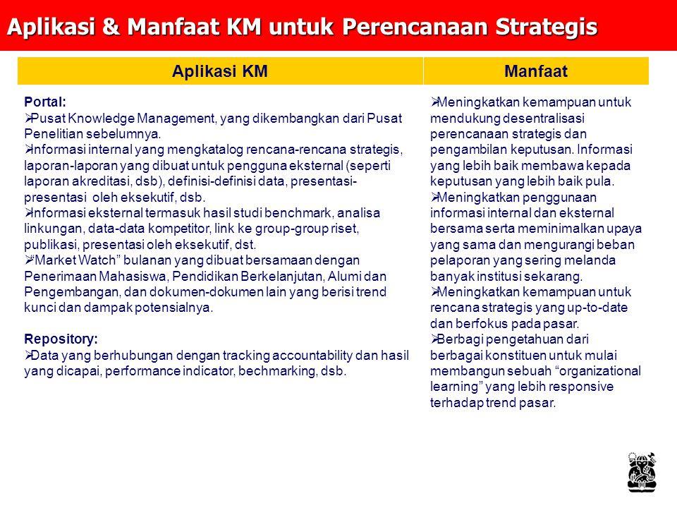 Aplikasi & Manfaat KM untuk Perencanaan Strategis