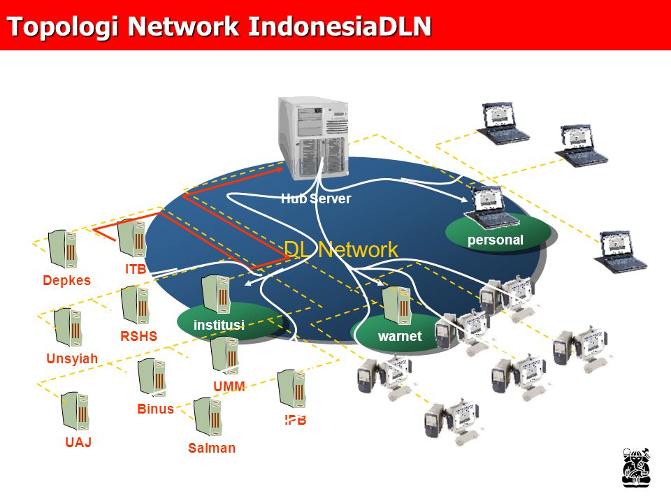 Topologi Network IndonesiaDLN