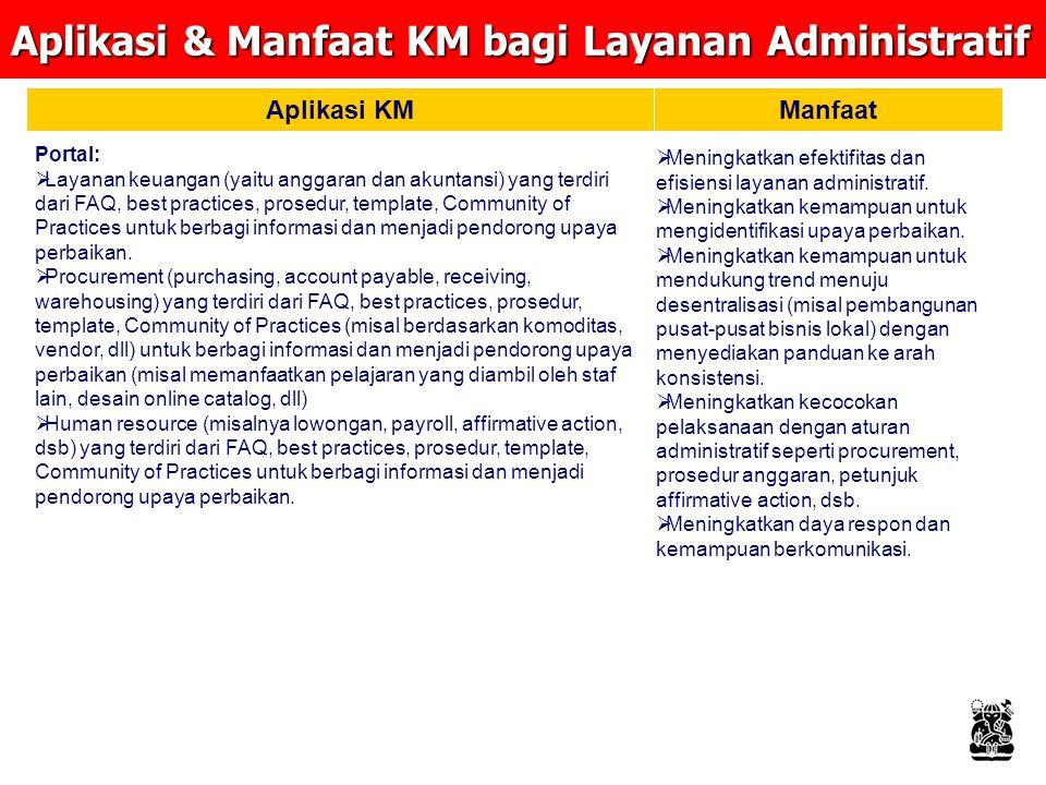 Aplikasi & Manfaat KM bagi Layanan Administratif