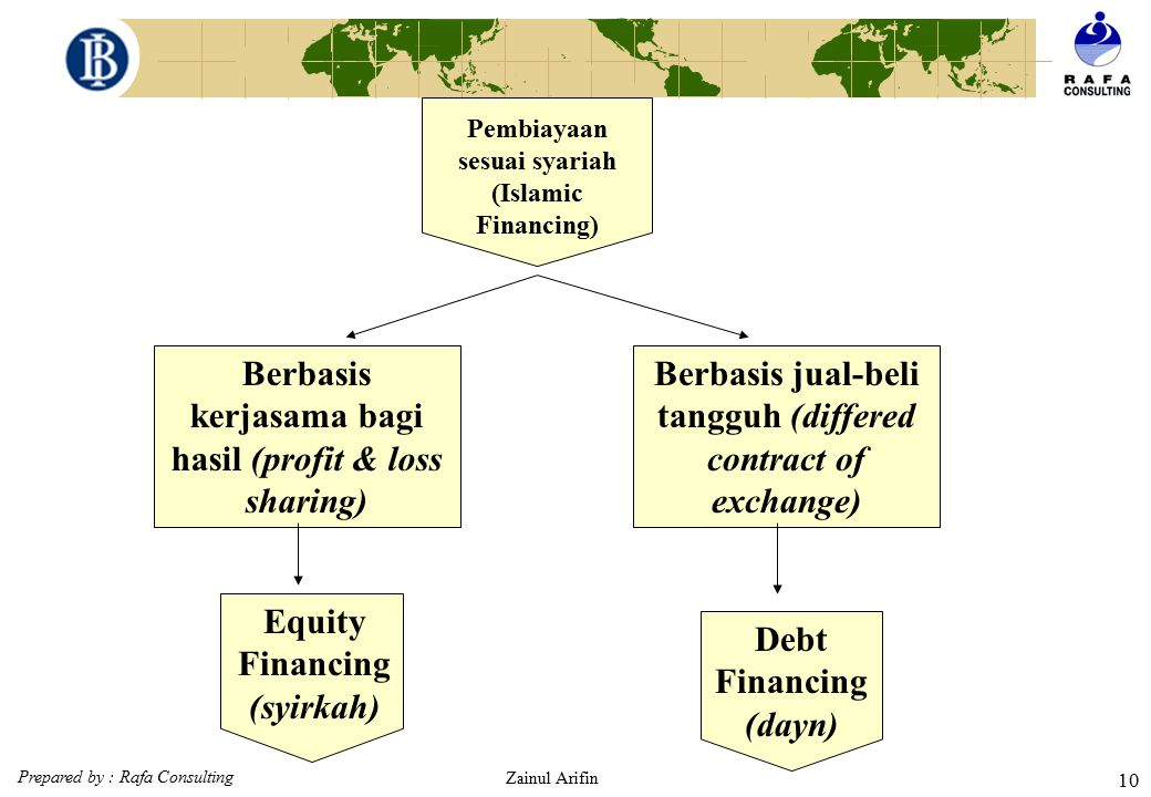 Berbasis kerjasama bagi hasil (profit & loss sharing)