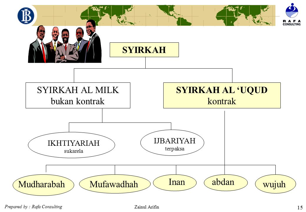 SYIRKAH AL MILK bukan kontrak SYIRKAH AL 'UQUD kontrak