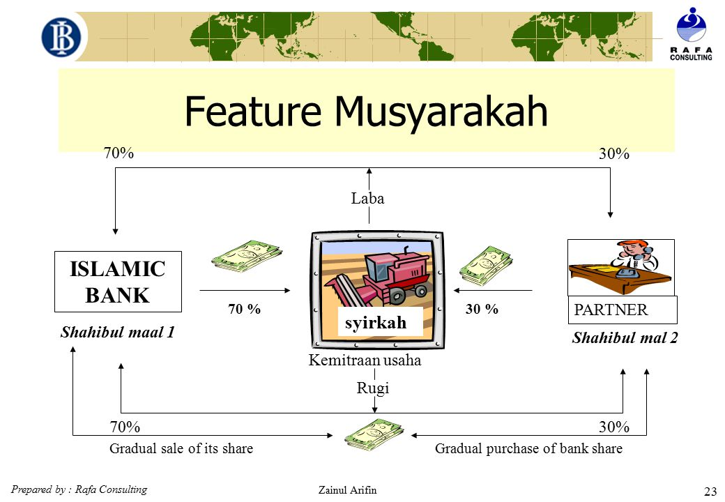 Gradual purchase of bank share