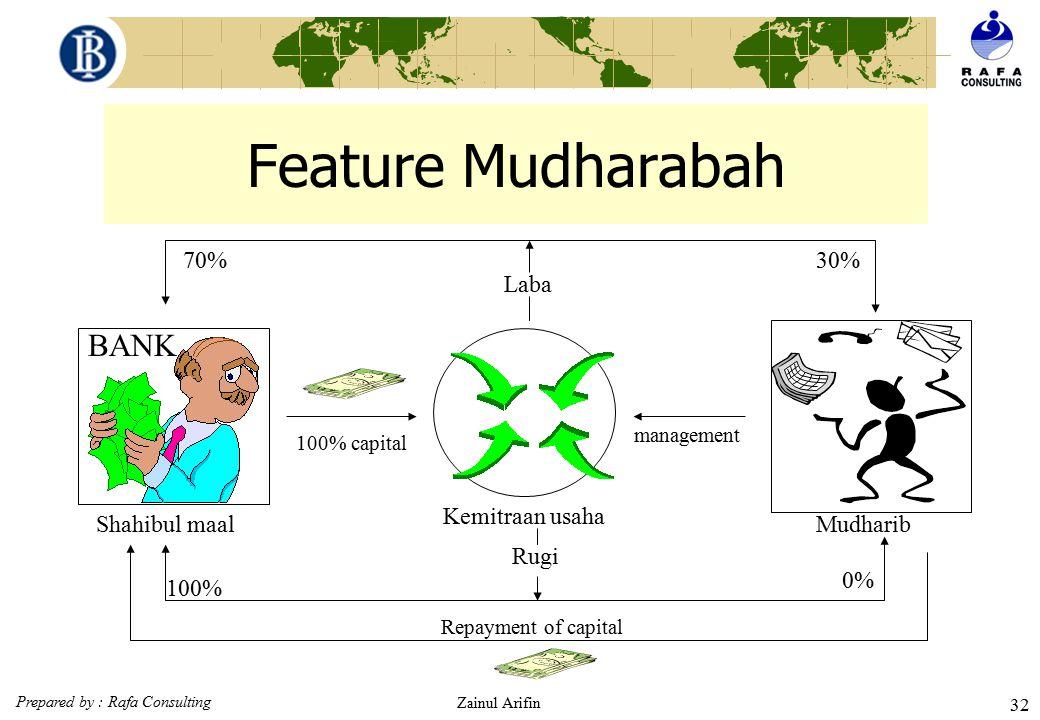 Feature Mudharabah BANK 70% 30% Laba Kemitraan usaha Shahibul maal