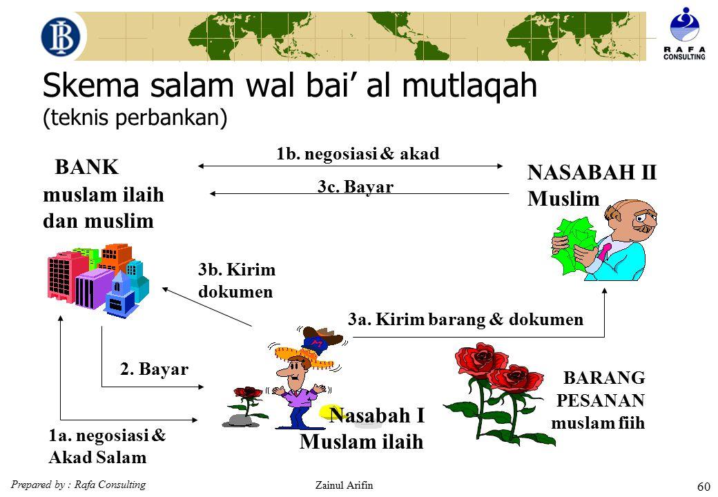 Skema salam wal bai' al mutlaqah (teknis perbankan)