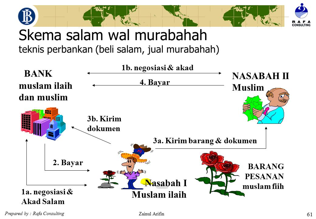Skema salam wal murabahah teknis perbankan (beli salam, jual murabahah)