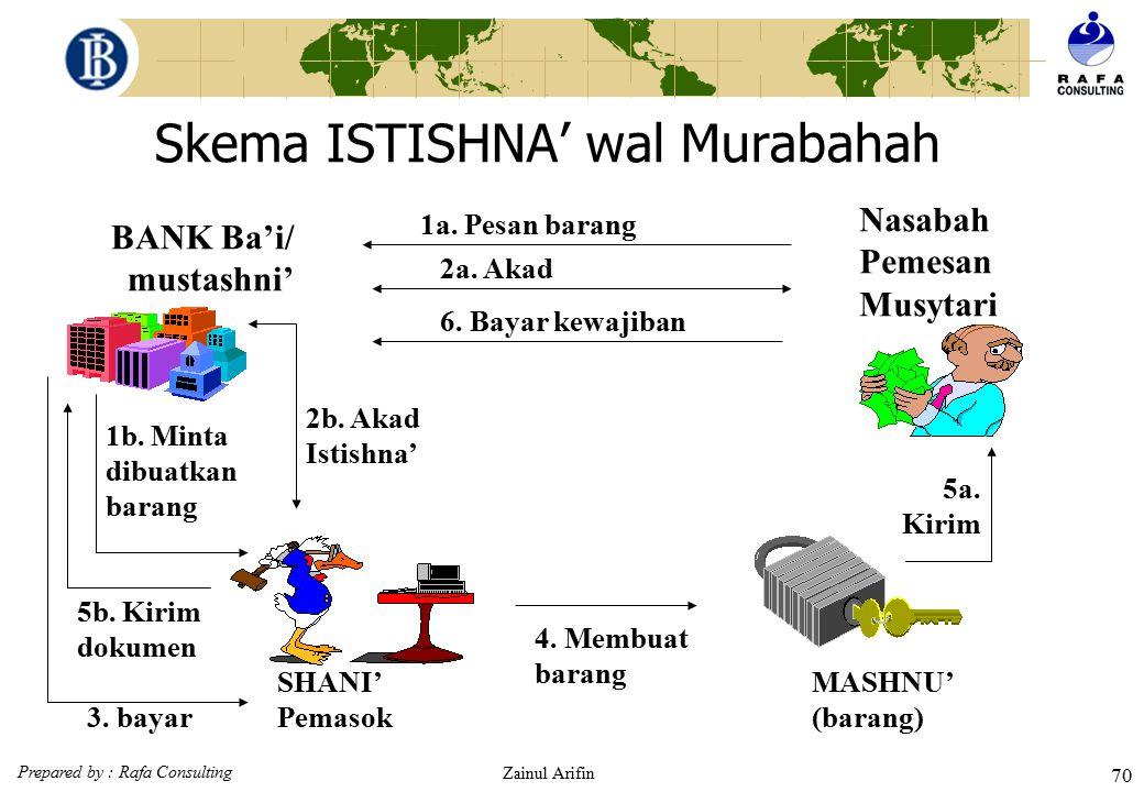 Skema ISTISHNA' wal Murabahah