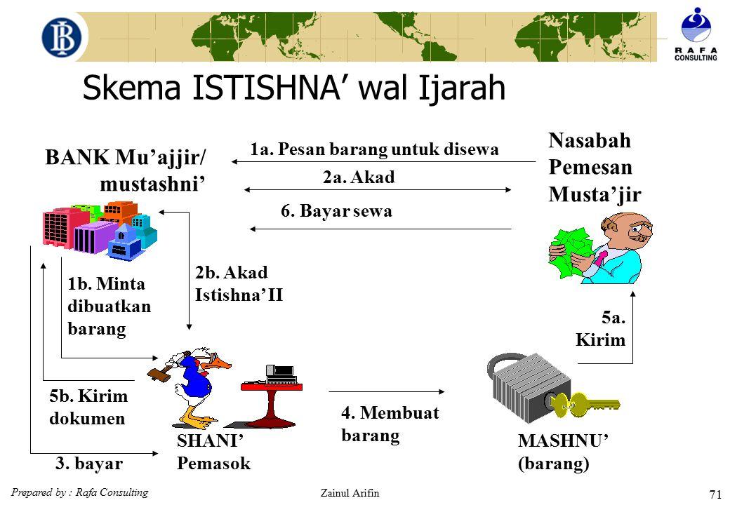 Skema ISTISHNA' wal Ijarah