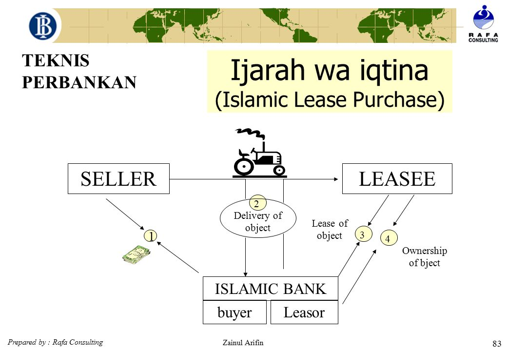 Ijarah wa iqtina (Islamic Lease Purchase)